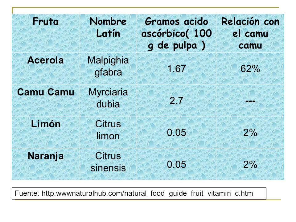 Gramos acido ascórbico( 100 g de pulpa ) Relación con el camu camu