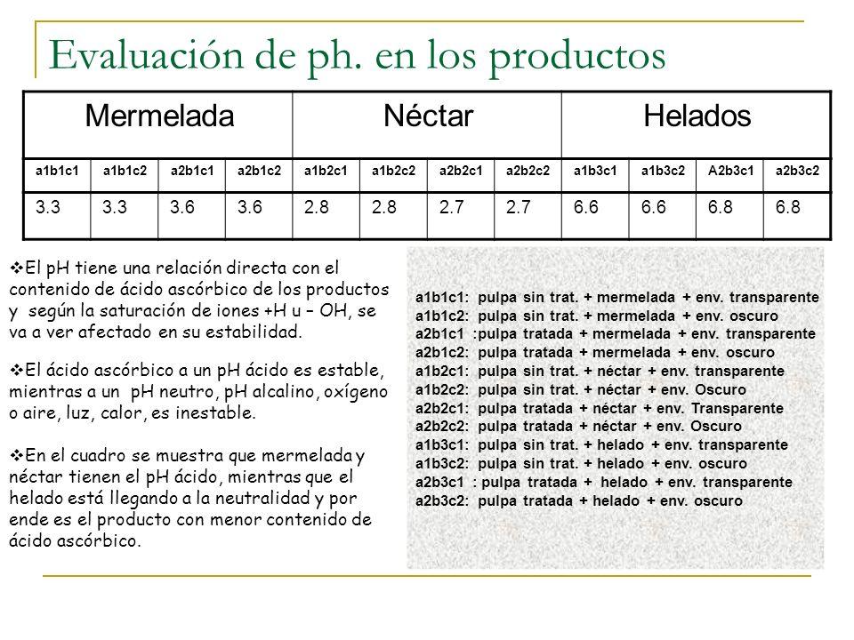 Evaluación de ph. en los productos
