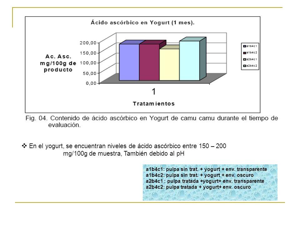 En el yogurt, se encuentran niveles de ácido ascórbico entre 150 – 200 mg/100g de muestra, También debido al pH