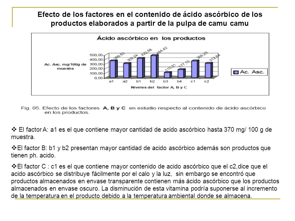 Efecto de los factores en el contenido de ácido ascórbico de los productos elaborados a partir de la pulpa de camu camu