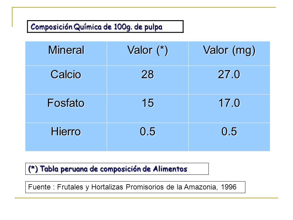 Mineral Valor (*) Valor (mg) Calcio 28 27.0 Fosfato 15 17.0 Hierro 0.5