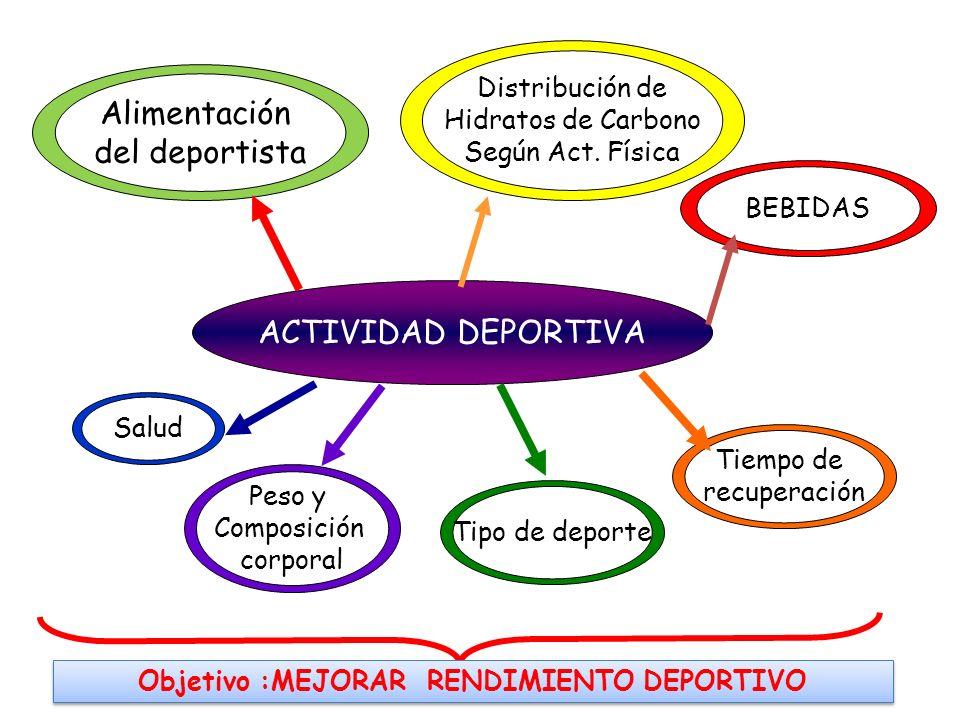 Objetivo :MEJORAR RENDIMIENTO DEPORTIVO