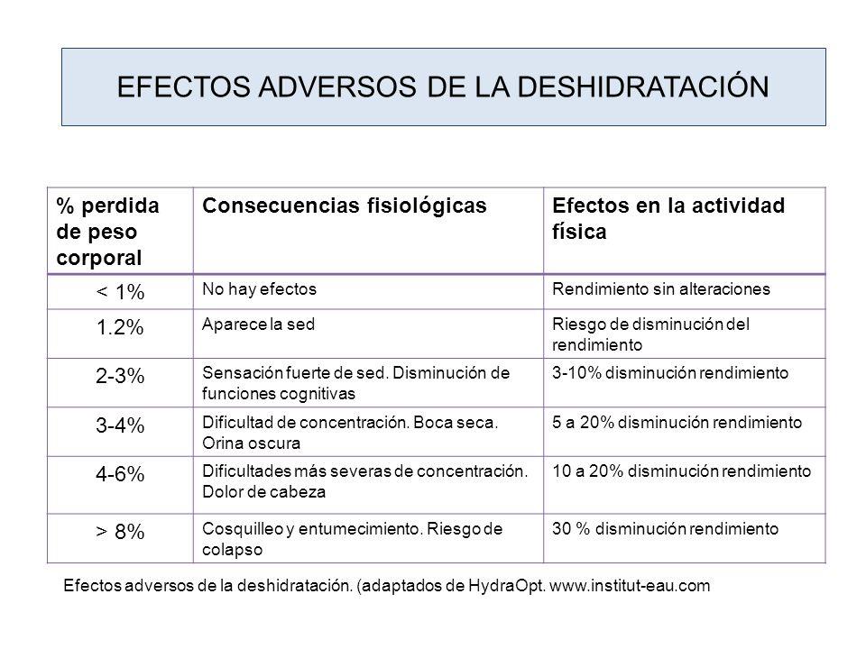 Efectos adversos de la deshidratación