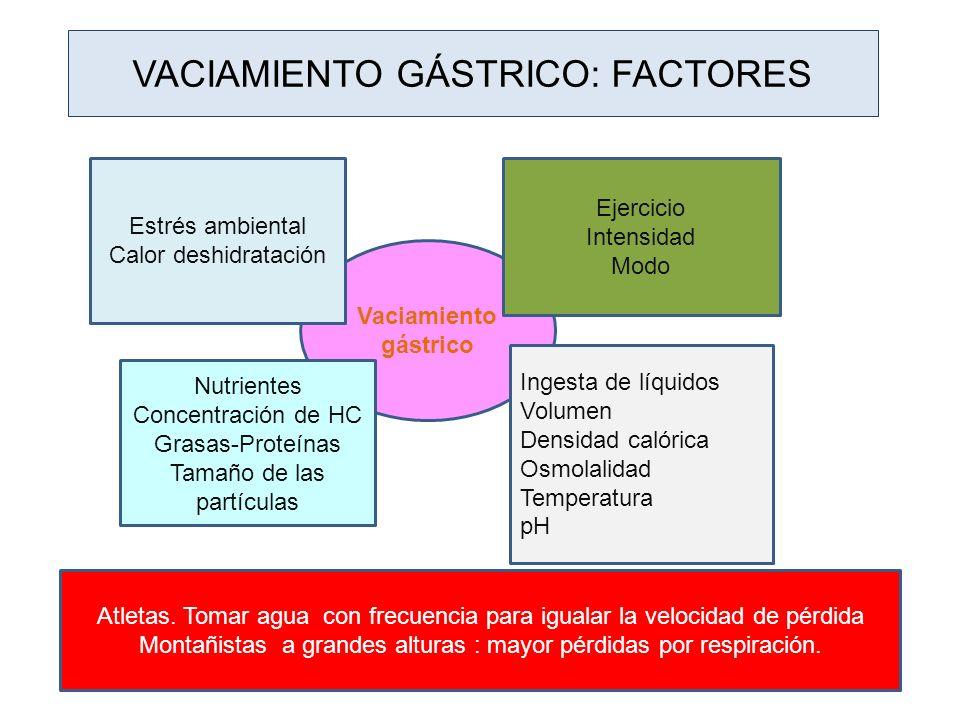 Vaciamiento gástrico: Factores