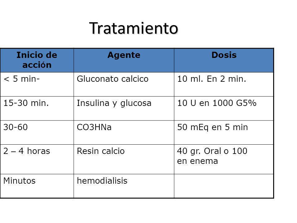Tratamiento Inicio de acción Agente Dosis < 5 min-