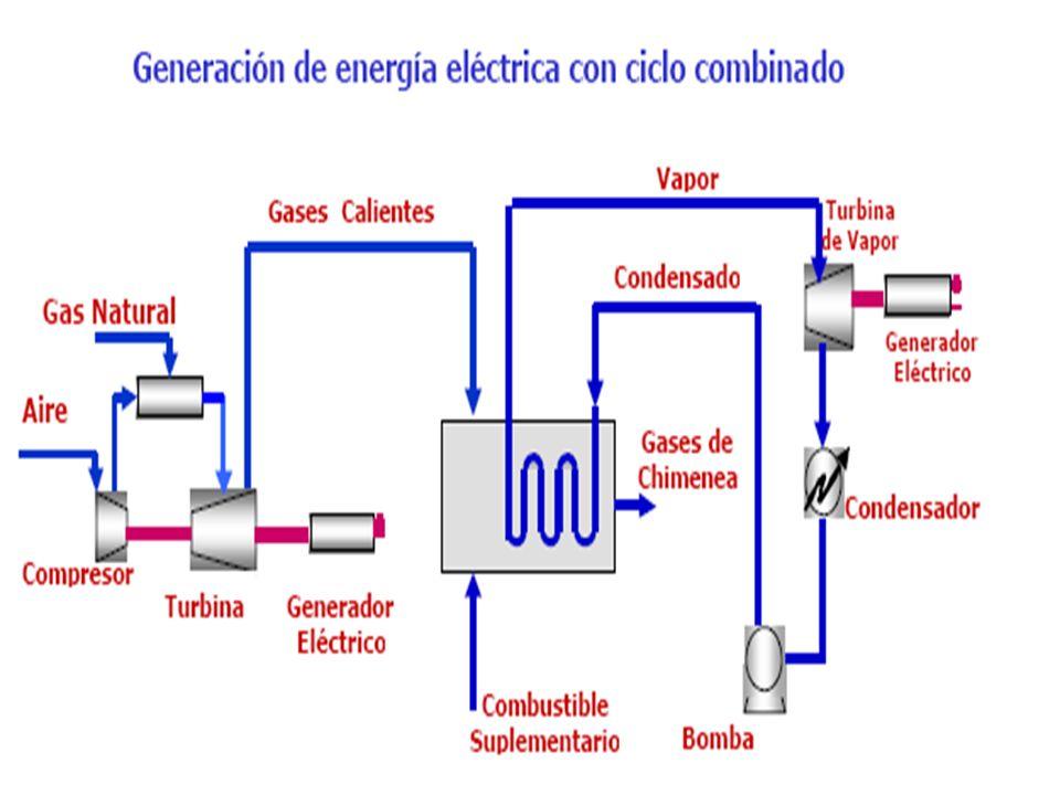 Obtención de electricidad mediante metano