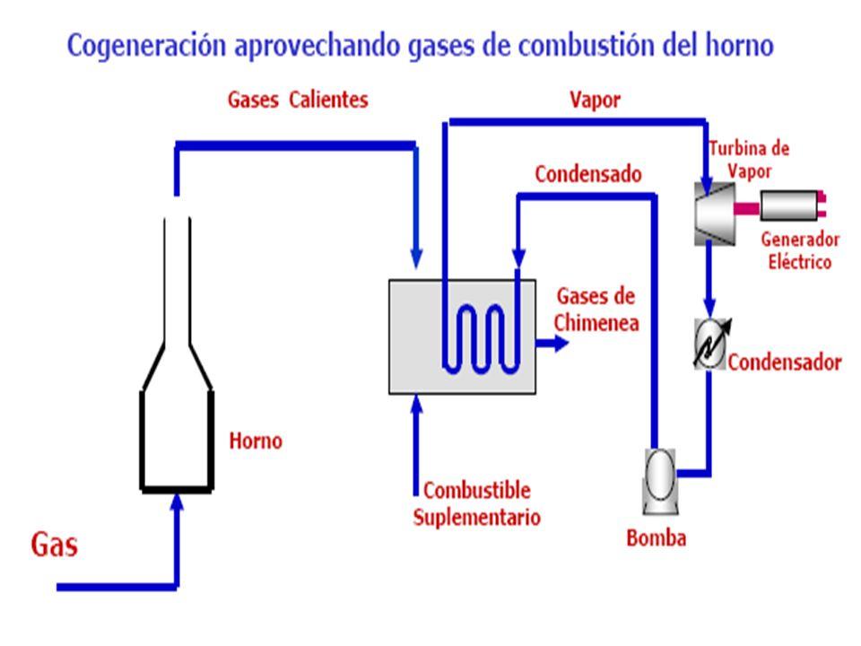 Cogeneración Dos formas de producirla: Cogeneración simple con turbina