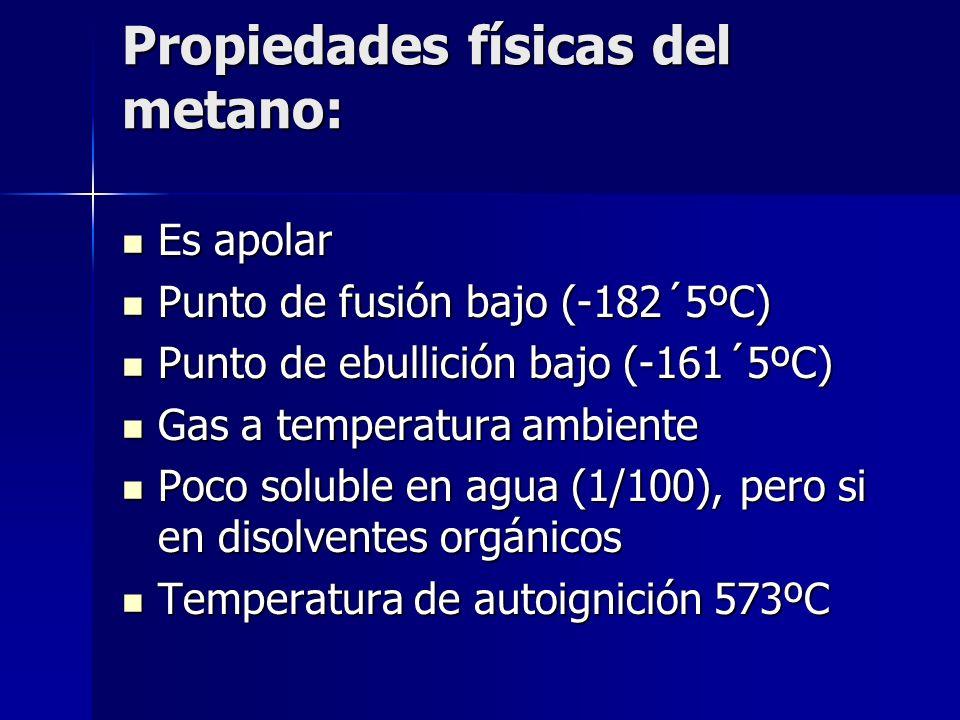 Propiedades físicas del metano: