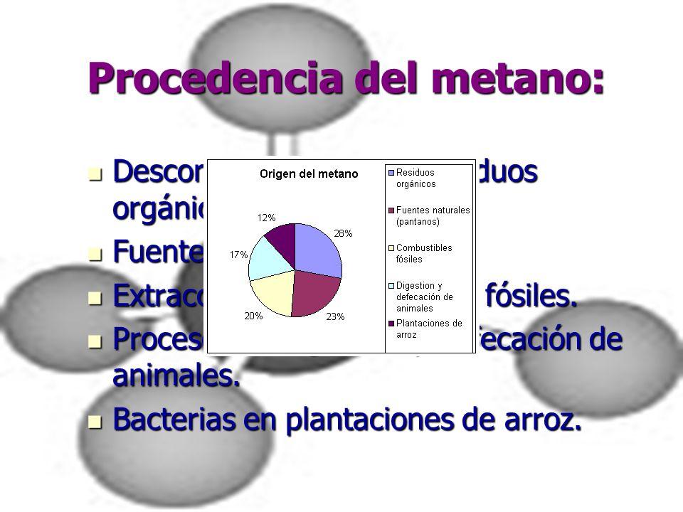 Procedencia del metano: