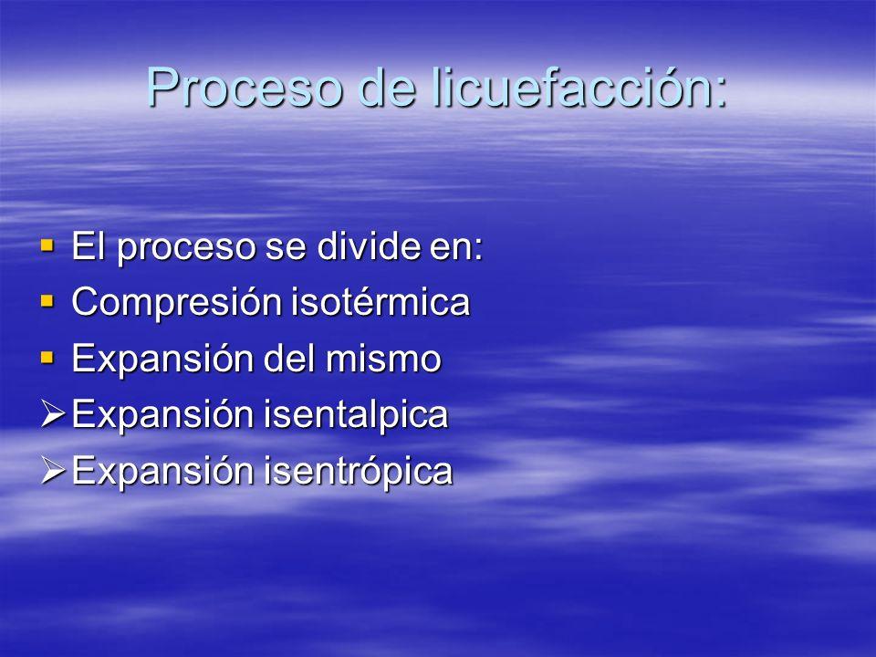 Proceso de licuefacción: