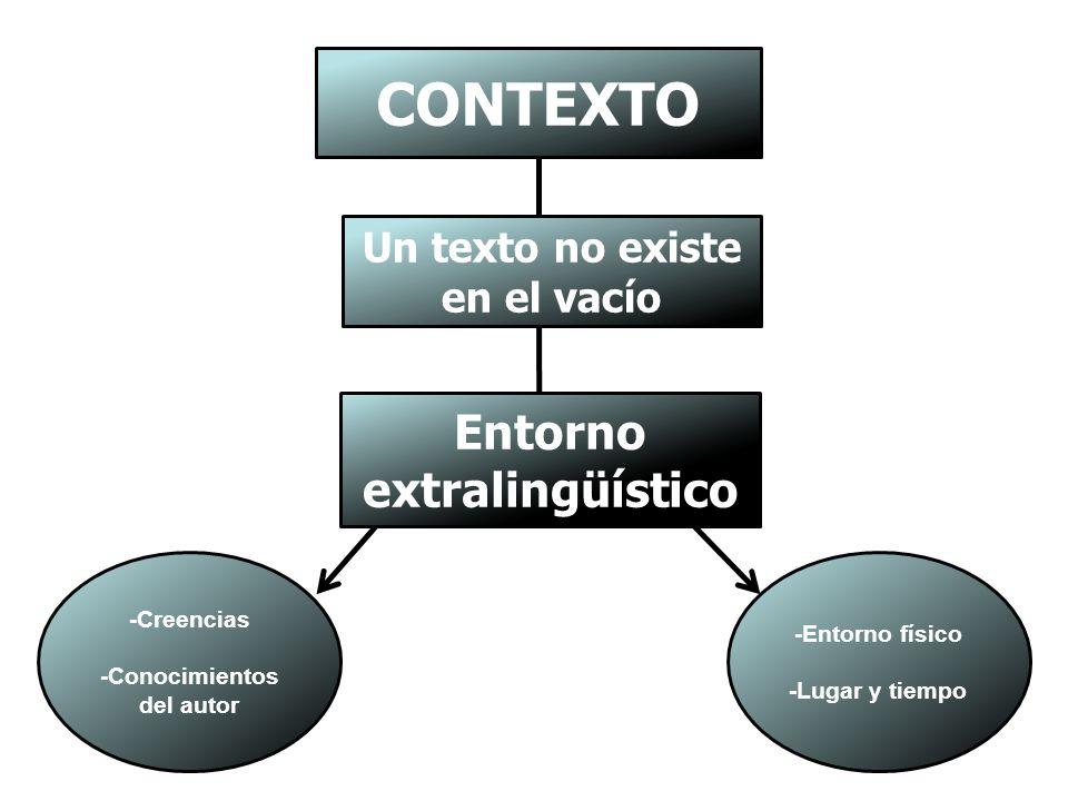 CONTEXTO Entorno extralingüístico Un texto no existe en el vacío
