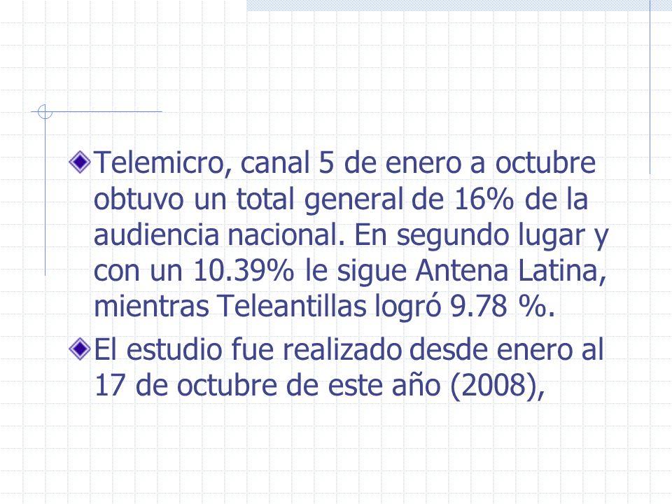 Telemicro, canal 5 de enero a octubre obtuvo un total general de 16% de la audiencia nacional. En segundo lugar y con un 10.39% le sigue Antena Latina, mientras Teleantillas logró 9.78 %.