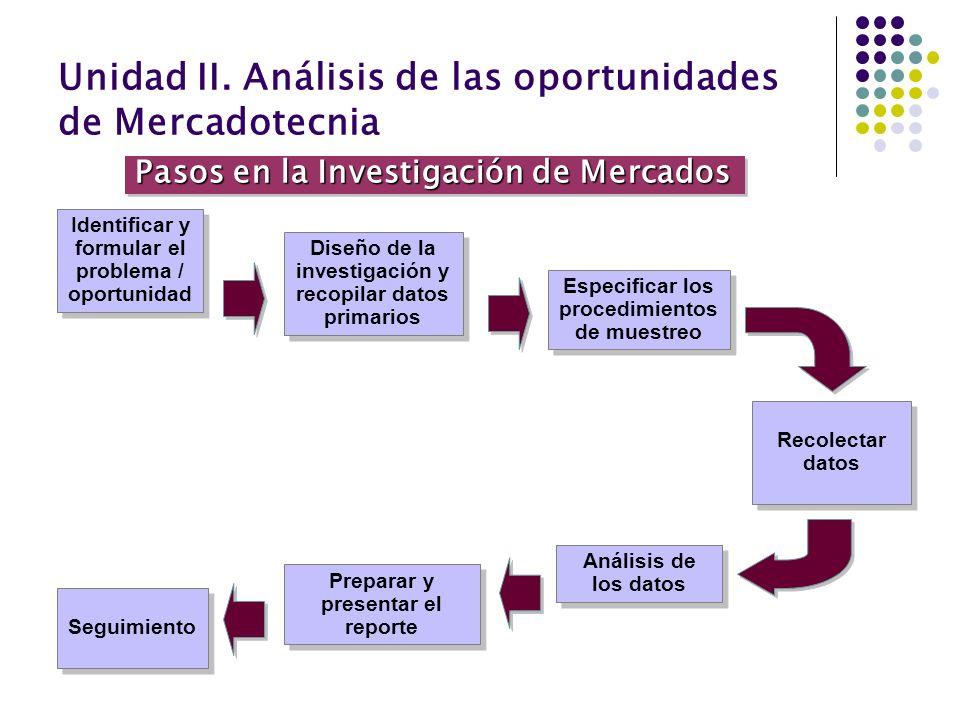 Unidad II. Análisis de las oportunidades de Mercadotecnia