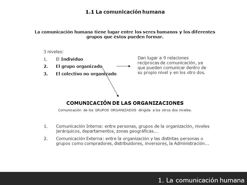 1.1 La comunicación humana COMUNICACIÓN DE LAS ORGANIZACIONES