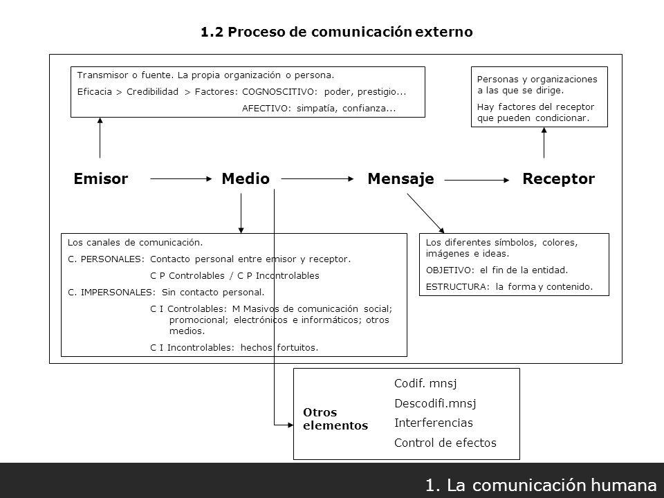 1.2 Proceso de comunicación externo Emisor Medio Mensaje Receptor