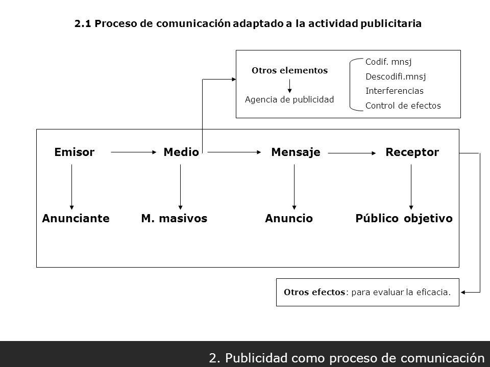 2. Publicidad como proceso de comunicación
