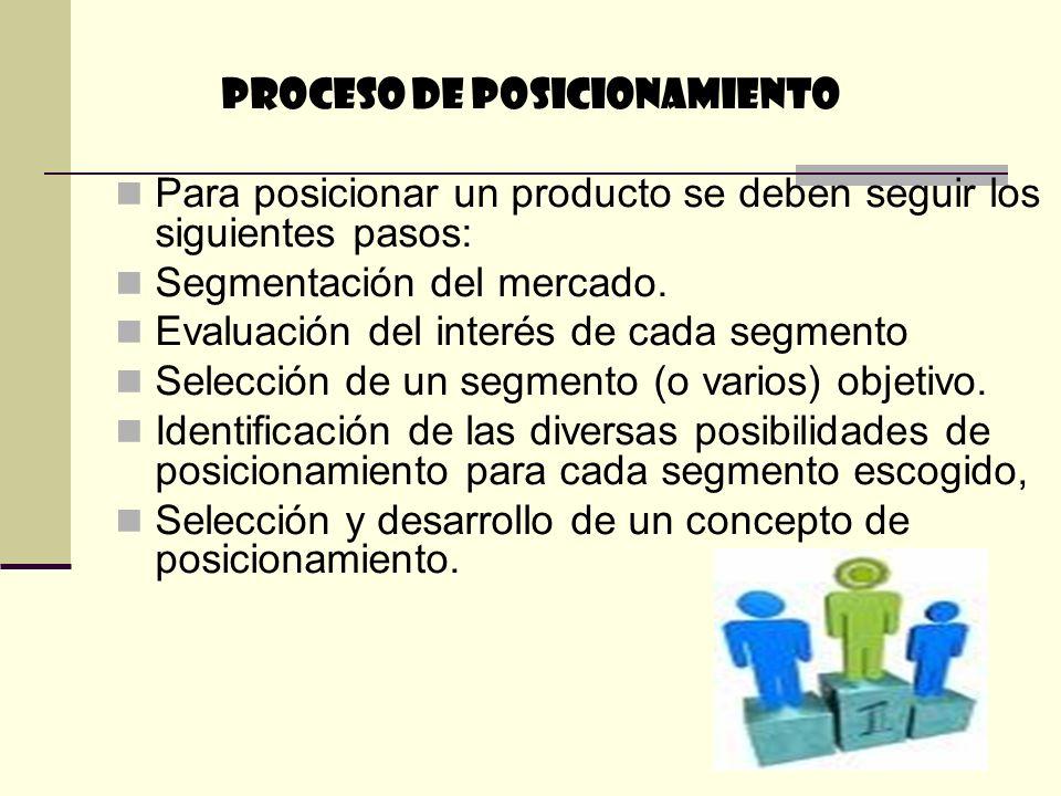 PROCESO DE POSICIONAMIENTO