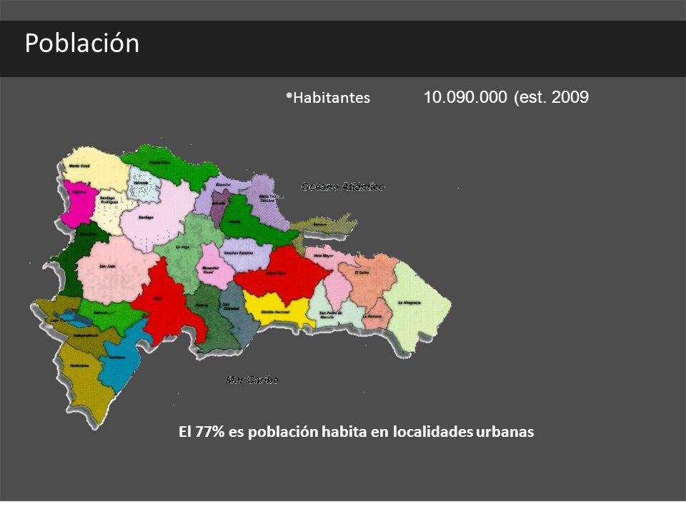 Población Habitantes 10.090.000 (est. 2009