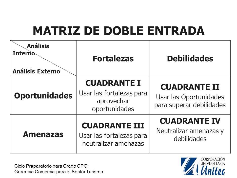 MATRIZ DE DOBLE ENTRADA
