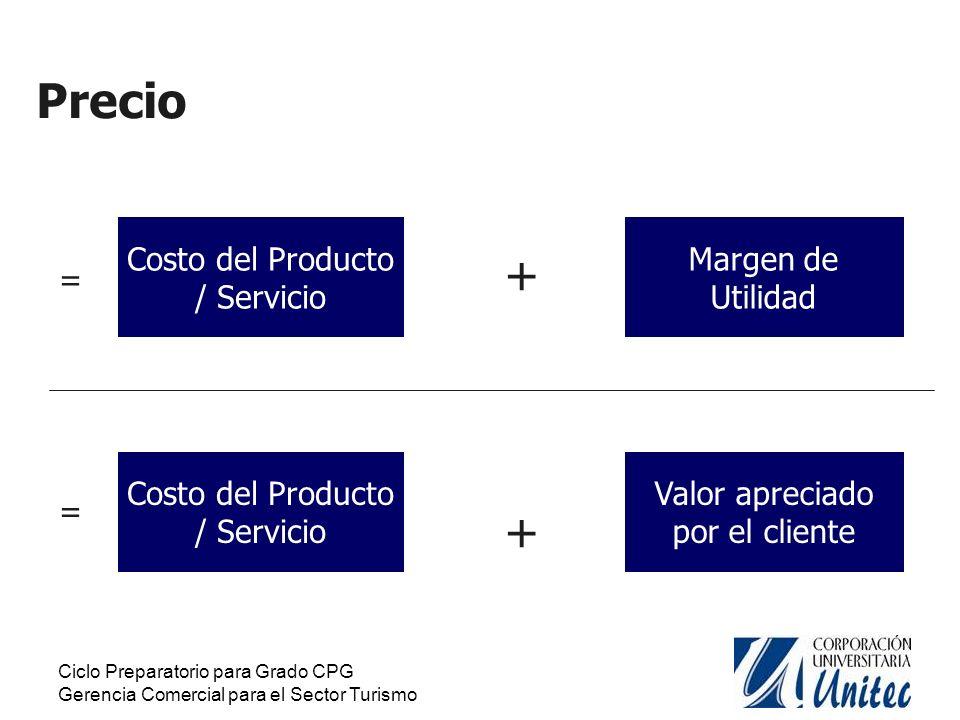 Precio + + Costo del Producto / Servicio Margen de Utilidad =