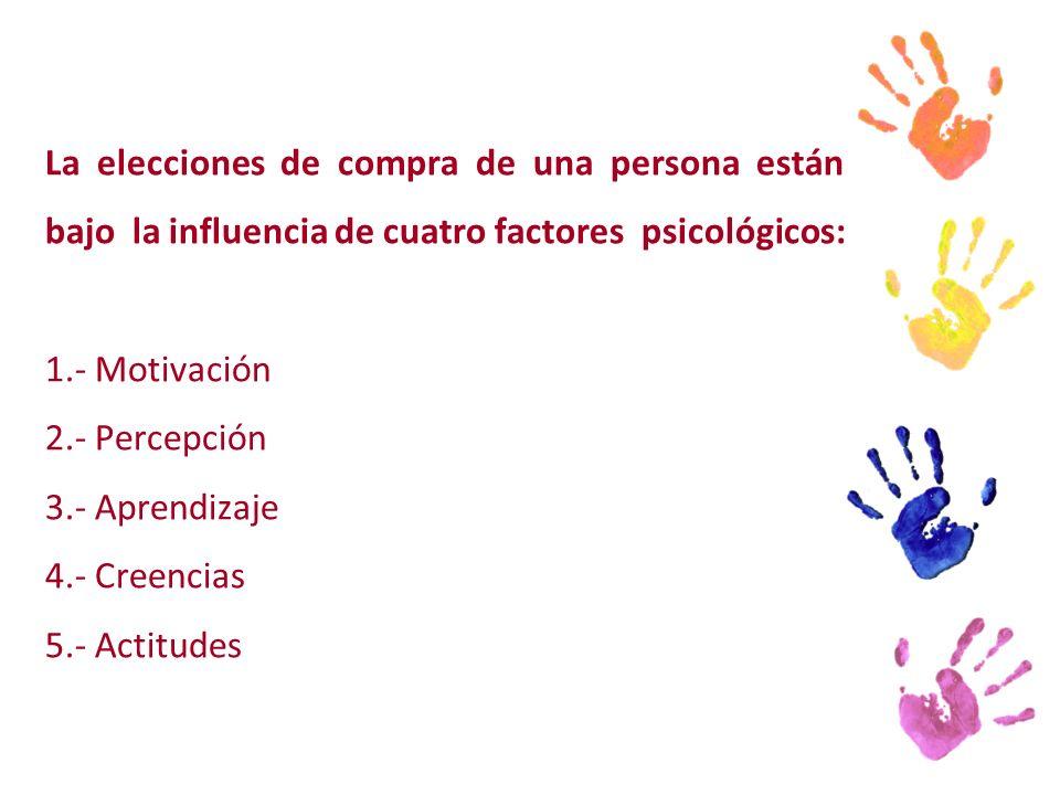 La elecciones de compra de una persona están bajo la influencia de cuatro factores psicológicos: 1.- Motivación 2.- Percepción 3.- Aprendizaje 4.- Creencias 5.- Actitudes