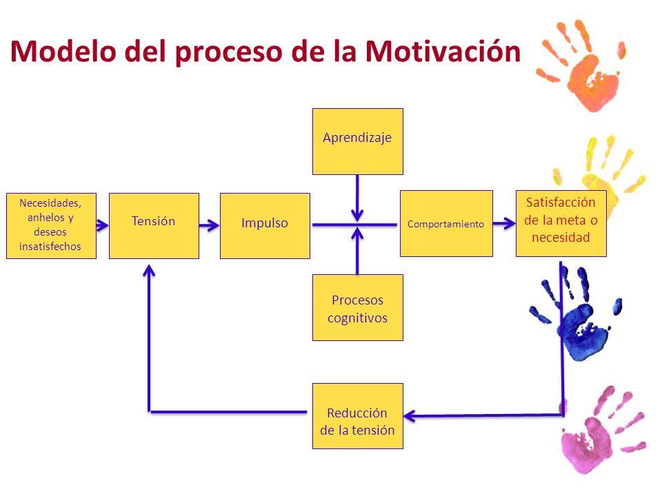 Modelo del proceso de la Motivación