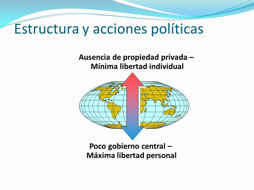 Estructura y acciones políticas