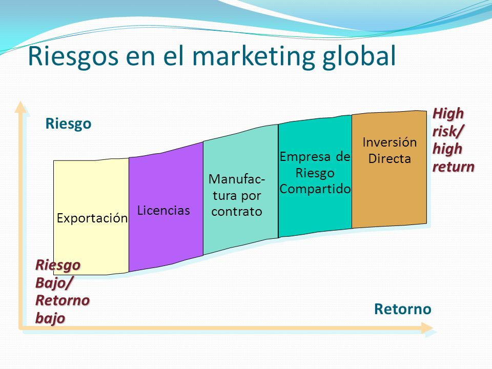 Riesgos en el marketing global
