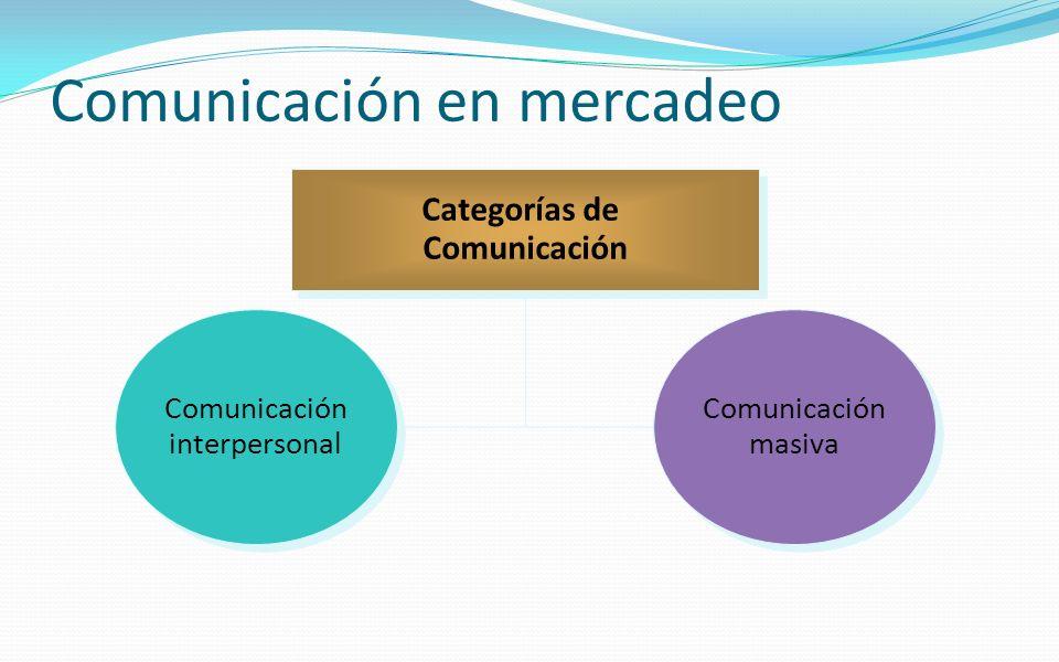 Comunicación en mercadeo