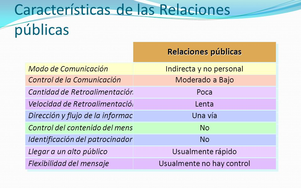 Características de las Relaciones públicas
