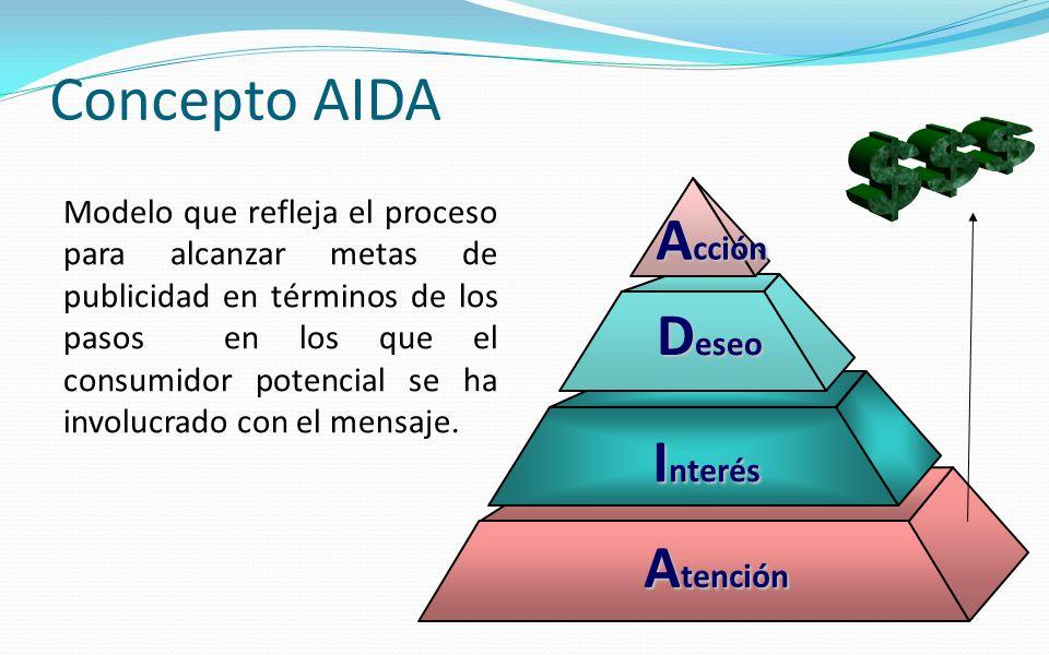 Concepto AIDA Acción Deseo Interés Atención $$$