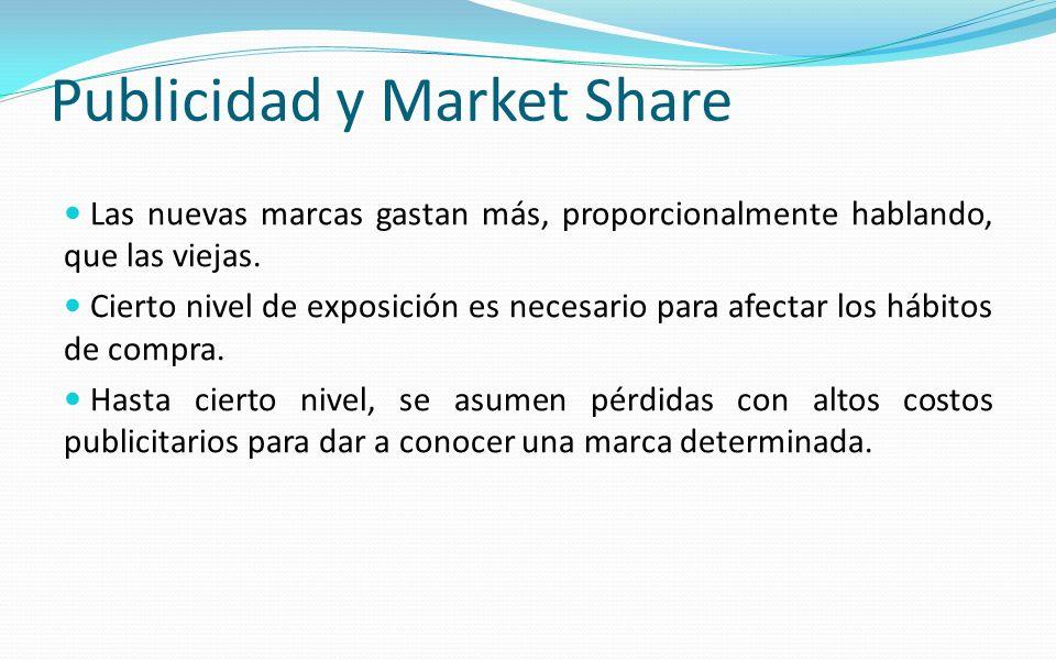 Publicidad y Market Share