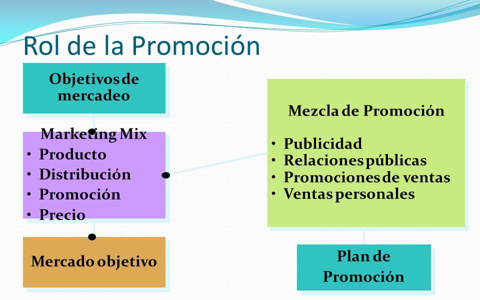 Rol de la Promoción Objetivos de mercadeo Mezcla de Promoción