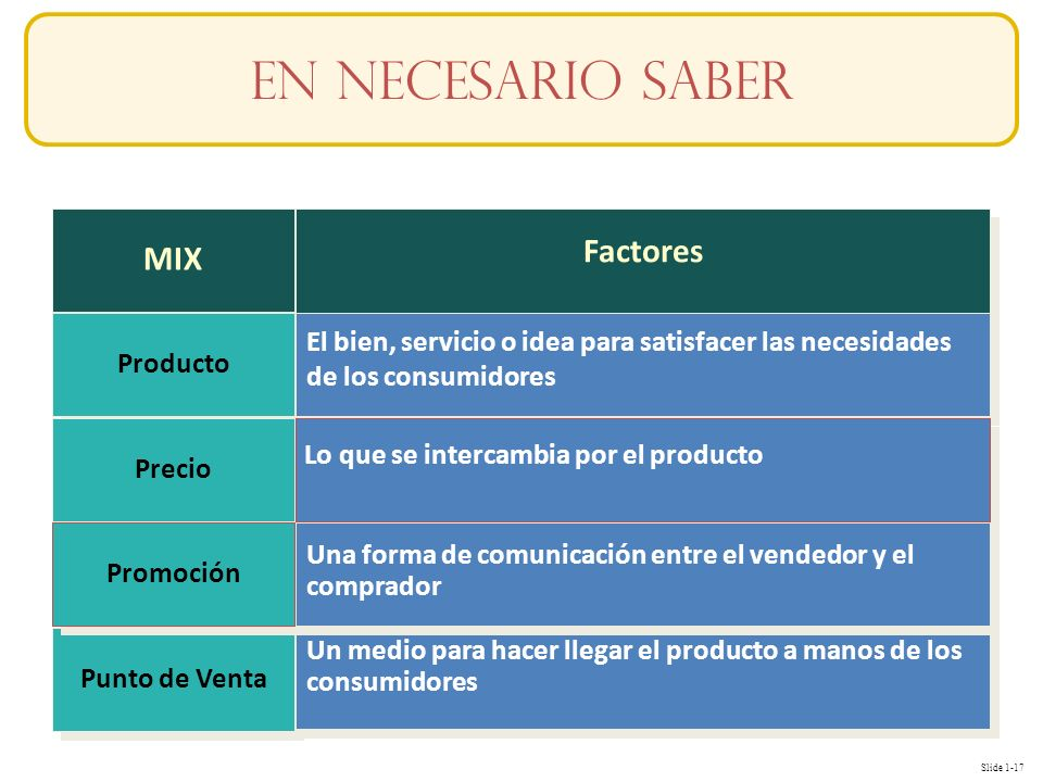 En necesario SABER MIX Factores
