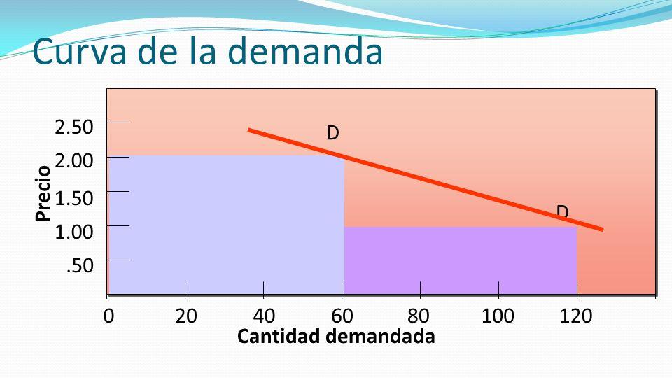 Curva de la demanda D Precio .50 1.00 1.50 2.00 2.50 20 40 60 80 100