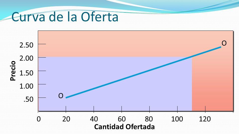 Curva de la Oferta O Precio .50 1.00 1.50 2.00 2.50 20 40 60 80 100