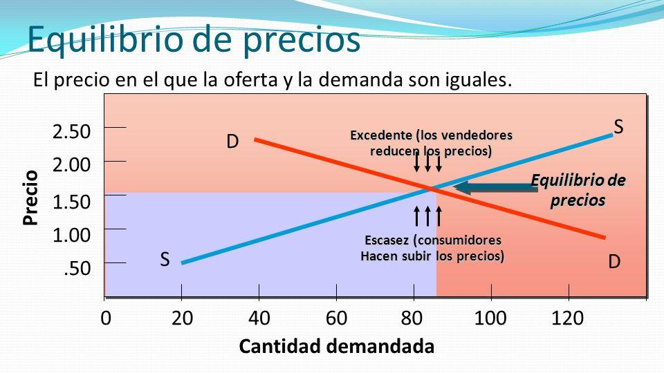 Equilibrio de precios El precio en el que la oferta y la demanda son iguales. Cantidad demandada. S.