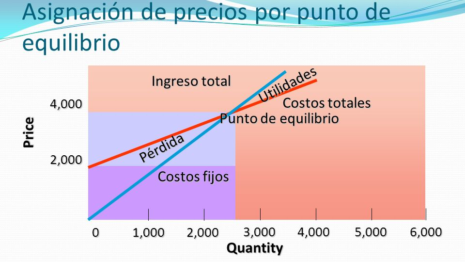 Asignación de precios por punto de equilibrio
