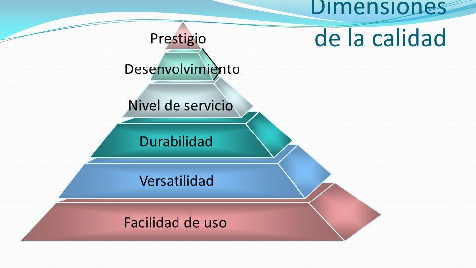 Dimensiones de la calidad