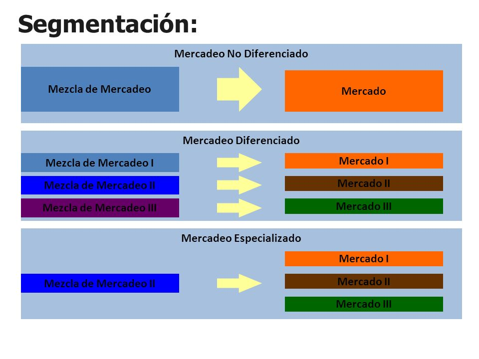 Mercadeo No Diferenciado Mercadeo Diferenciado Mercadeo Especializado