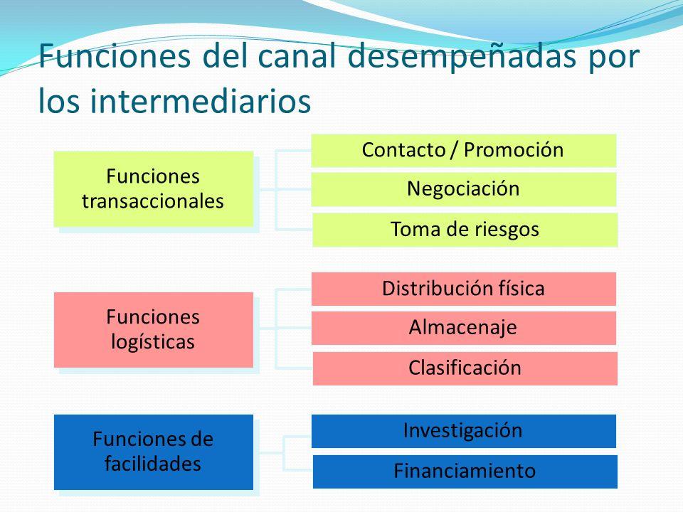 Funciones del canal desempeñadas por los intermediarios