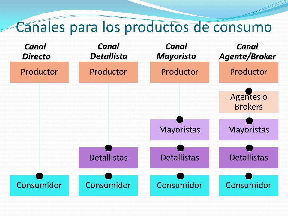Canales para los productos de consumo