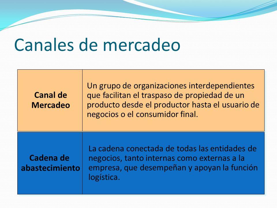 Canales de mercadeo Canal de Mercadeo Cadena de abastecimiento