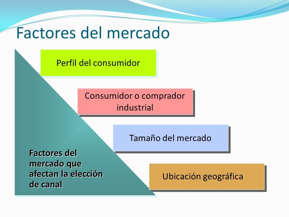 Consumidor o comprador