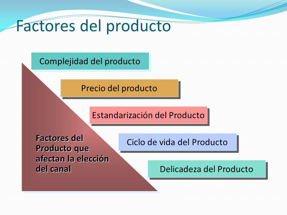Factores del producto Complejidad del producto Precio del producto