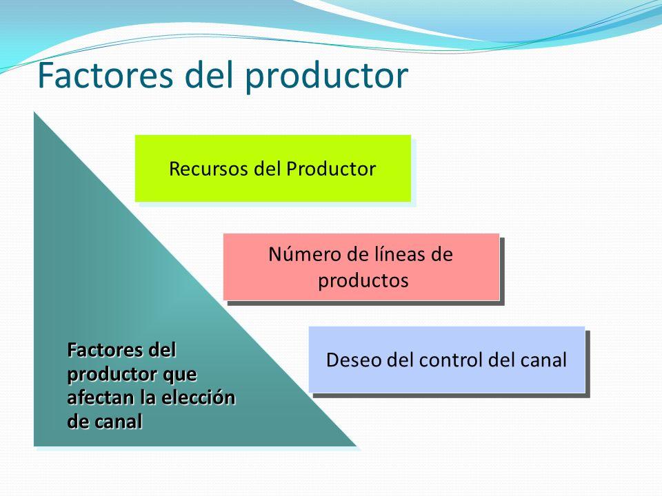 Factores del productor