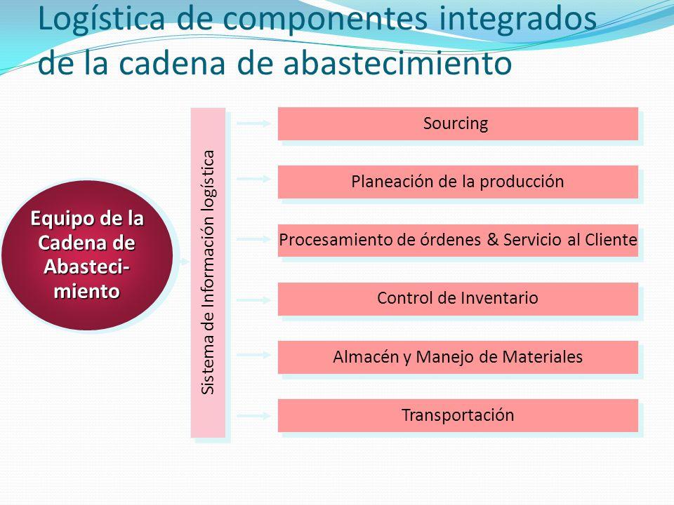 Logística de componentes integrados de la cadena de abastecimiento