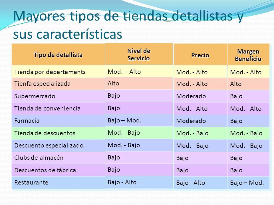 Mayores tipos de tiendas detallistas y sus características