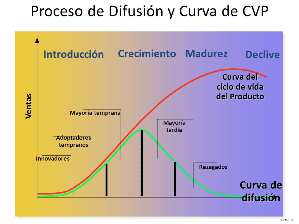 Proceso de Difusión y Curva de CVP