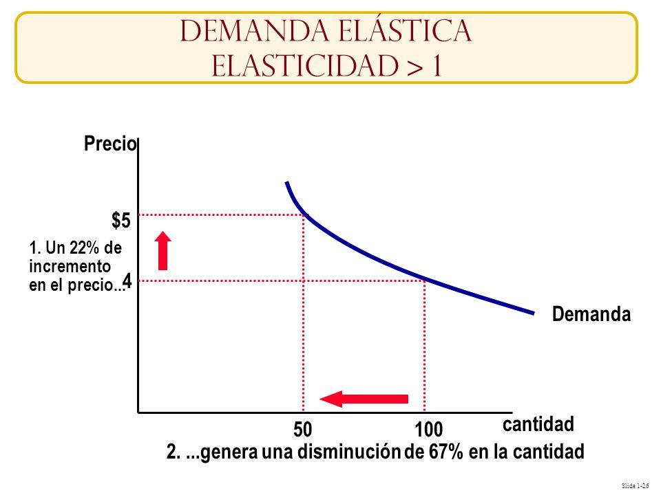 Demanda Elástica Elasticidad > 1